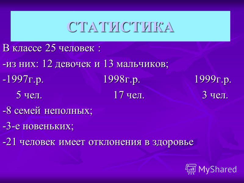 СТАТИСТИКА В классе 25 человек : -из них: 12 девочек и 13 мальчиков; -1997г.р. 1998г.р. 1999г.р. 5 чел. 17 чел. 3 чел. 5 чел. 17 чел. 3 чел. -8 семей неполных; -3-е новеньких; -21 человек имеет отклонения в здоровье