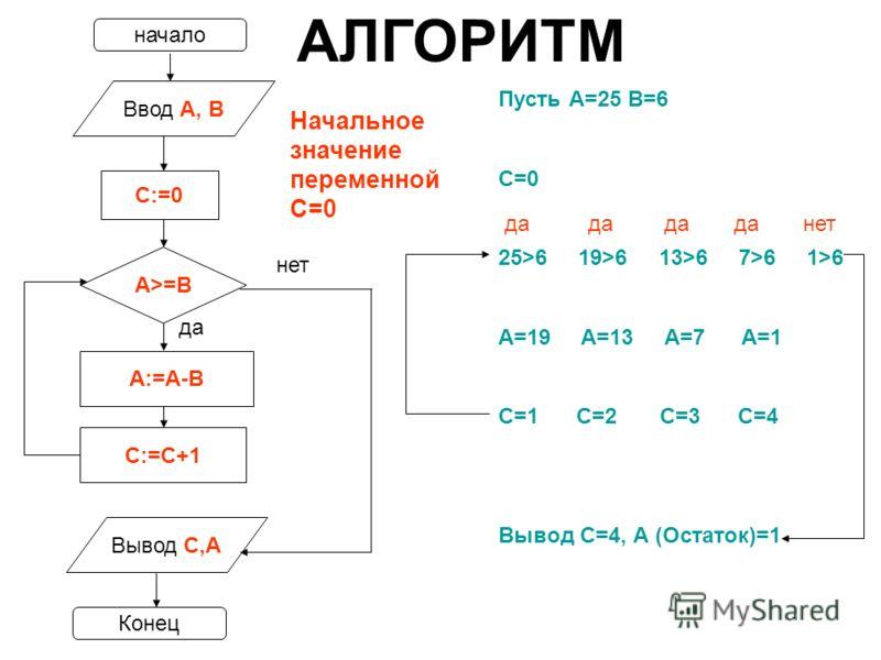 Пусть А=25 В=6 С=0 25>6 19>6 13>6 7>6 1>6 A=19 A=13 A=7 A=1 C=1 C=2 C=3 C=4 Вывод С=4, А (Остаток)=1 начало Конец Ввод А, В С:=0 A:=A-B С:=С+1 А>=B Вывод С,А нет да нет АЛГОРИТМ Начальное значение переменной С=0