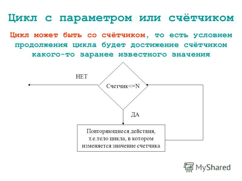 Цикл с параметром или счётчиком Цикл может быть со счётчиком, то есть условием продолжения цикла будет достижение счётчиком какого-то заранее известного значения Счетчик