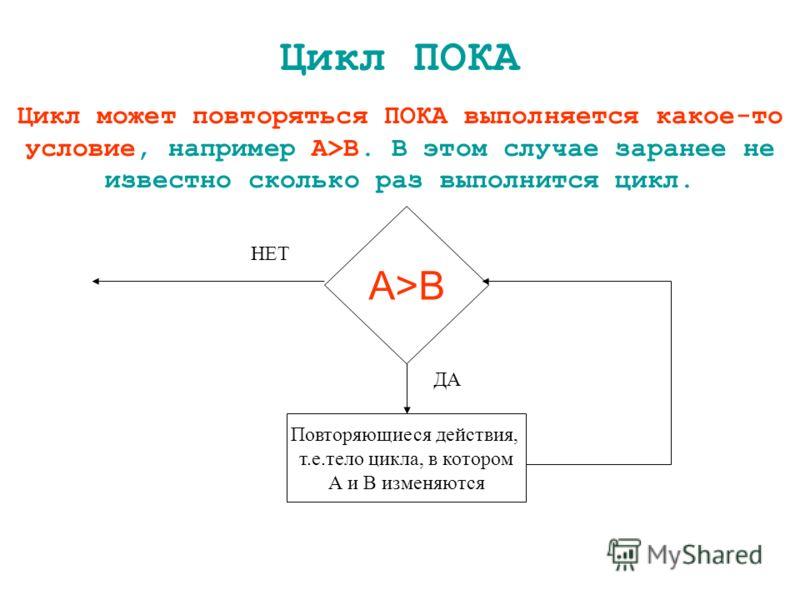 Цикл ПОКА Цикл может повторяться ПОКА выполняется какое-то условие, например А>B. В этом случае заранее не известно сколько раз выполнится цикл. А>B Повторяющиеся действия, т.е.тело цикла, в котором А и В изменяются ДА НЕТ