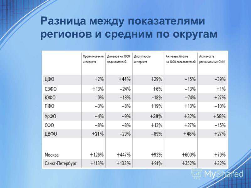 Разница между показателями регионов и средним по округам