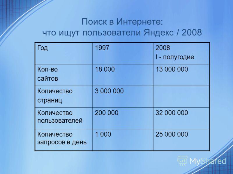 Поиск в Интернете: что ищут пользователи Яндекс / 2008 Год19972008 I - полугодие Кол-во сайтов 18 00013 000 000 Количество страниц 3 000 000 Количество пользователей 200 00032 000 000 Количество запросов в день 1 00025 000 000