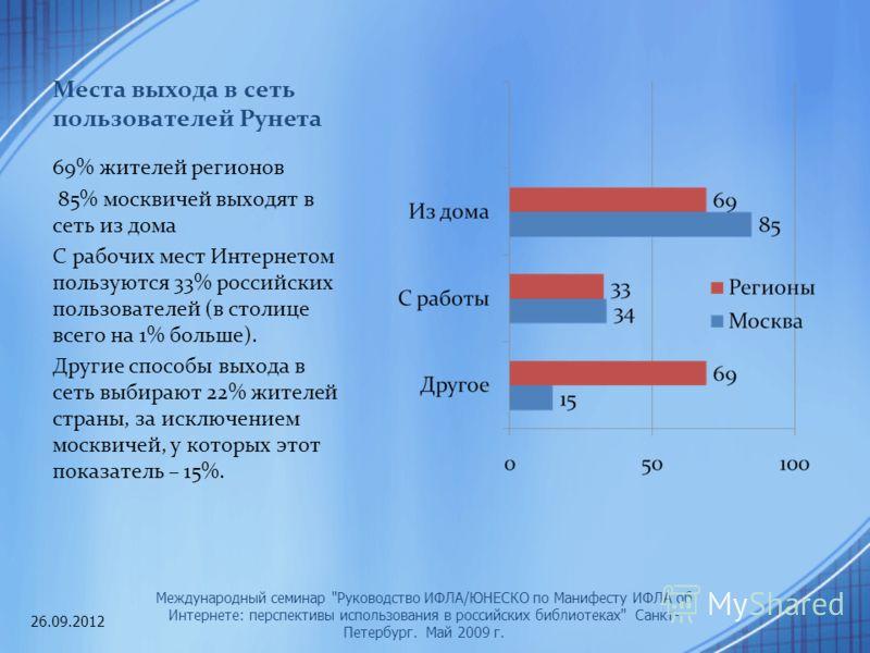 Места выхода в сеть пользователей Рунета 69% жителей регионов 85% москвичей выходят в сеть из дома С рабочих мест Интернетом пользуются 33% российских пользователей (в столице всего на 1% больше). Другие способы выхода в сеть выбирают 22% жителей стр