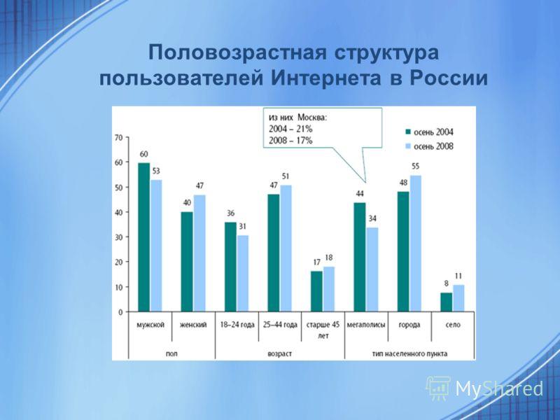 Половозрастная структура пользователей Интернета в России
