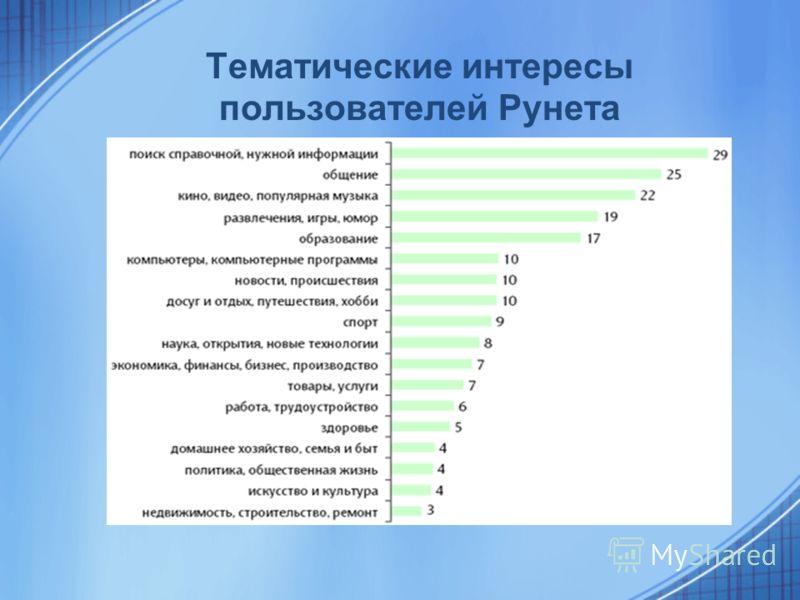 Тематические интересы пользователей Рунета