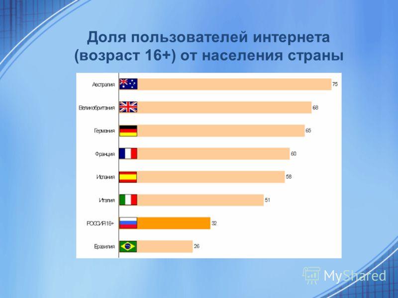 Доля пользователей интернета (возраст 16+) от населения страны