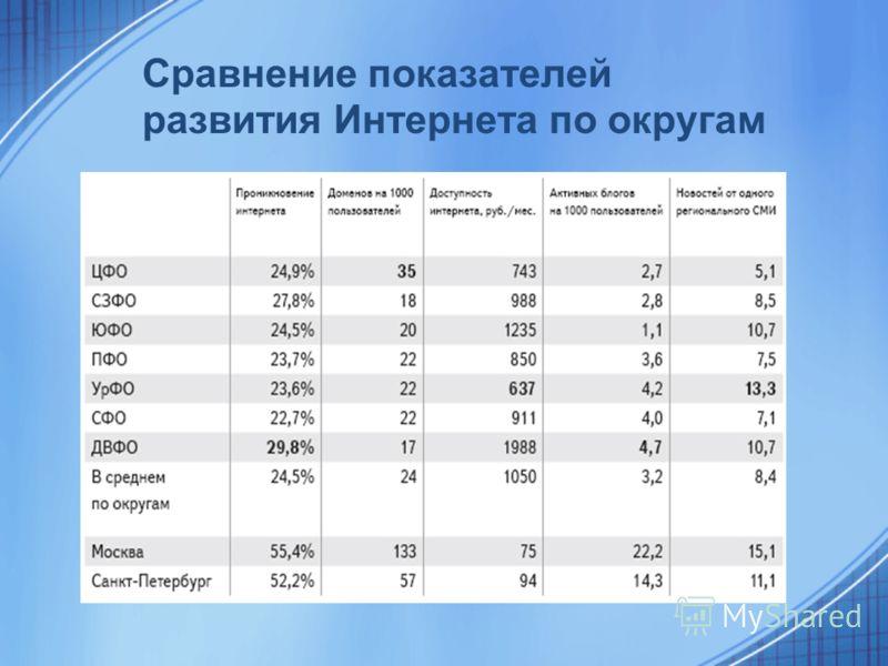 Сравнение показателей развития Интернета по округам