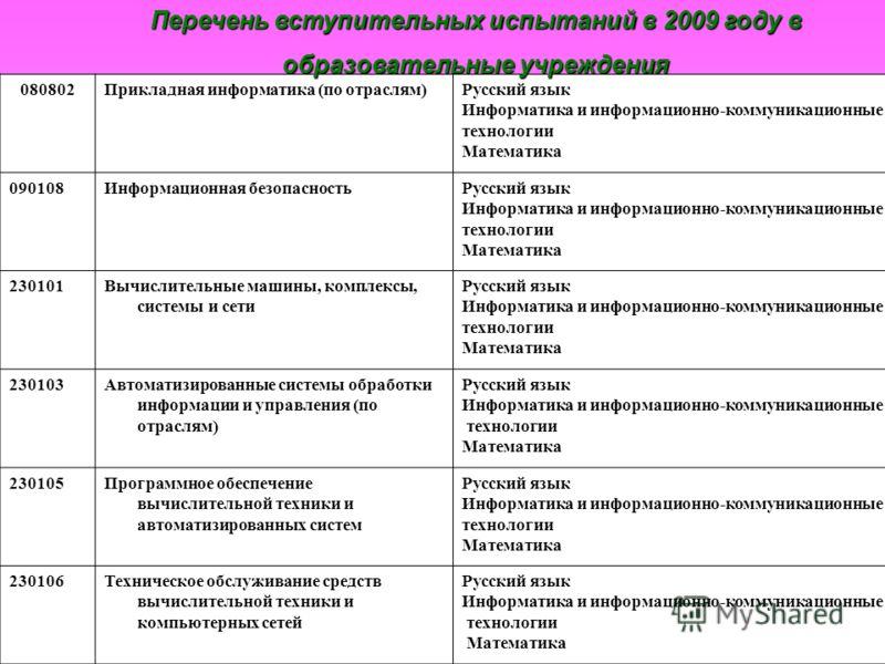080802Прикладная информатика (по отраслям)Русский язык Информатика и информационно-коммуникационные технологии Математика 090108Информационная безопасностьРусский язык Информатика и информационно-коммуникационные технологии Математика 230101Вычислите