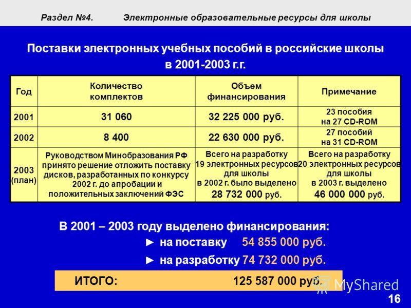 16 Поставки электронных учебных пособий в российские школы в 2001-2003 г.г. Год Количество комплектов Объем финансирования Примечание 2001 31 06032 225 000 руб. 23 пособия на 27 CD-ROM 2002 8 40022 630 000 руб. 27 пособий на 31 CD-ROM 2003 (план) Рук