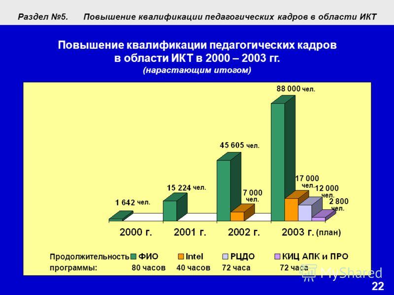 Продолжительность программы: 80 часов40 часов72 часа72 часа 22 Повышение квалификации педагогических кадров в области ИКТ в 2000 – 2003 гг. (нарастающим итогом) 88 000 чел. ( план ) 17 000 чел. 12 000 чел. 7 000 чел. 2 800 чел. чел. Раздел 5.Повышени