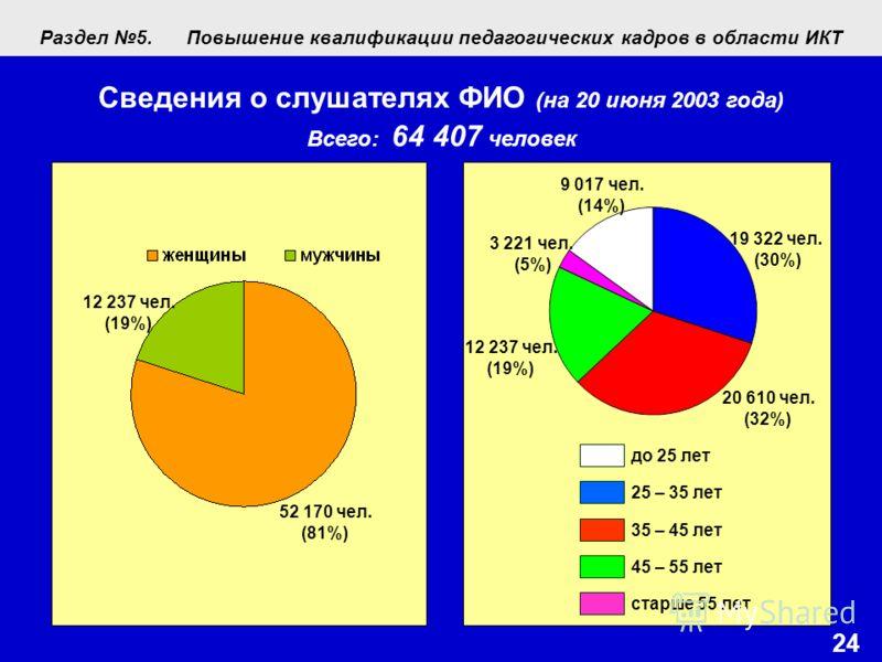 24 до 25 лет 25 – 35 лет 35 – 45 лет 45 – 55 лет старше 55 лет 52 170 чел. (81%) 12 237 чел. (19%) 9 017 чел. (14%) 3 221 чел. (5%) 19 322 чел. (30%) 20 610 чел. (32%) 12 237 чел. (19%) Сведения о слушателях ФИО (на 20 июня 2003 года) Всего: 64 407 ч
