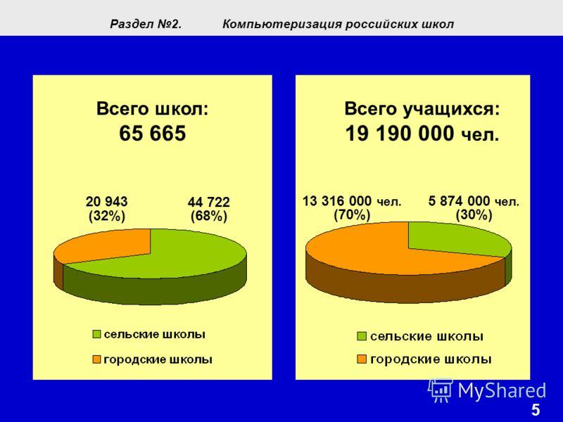 5 Всего школ: 65 665 20 943 (32%) 44 722 (68%) Всего учащихся: 19 190 000 чел. 5 874 000 чел. (30%) 13 316 000 чел. (70%) Раздел 2.Компьютеризация российских школ