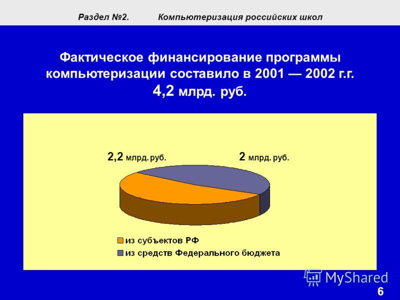 6 2,2 млрд. руб. Раздел 2.Компьютеризация российских школ Фактическое финансирование программы компьютеризации составило в 2001 2002 г.г. 4,2 млрд. руб. 2 млрд. руб.