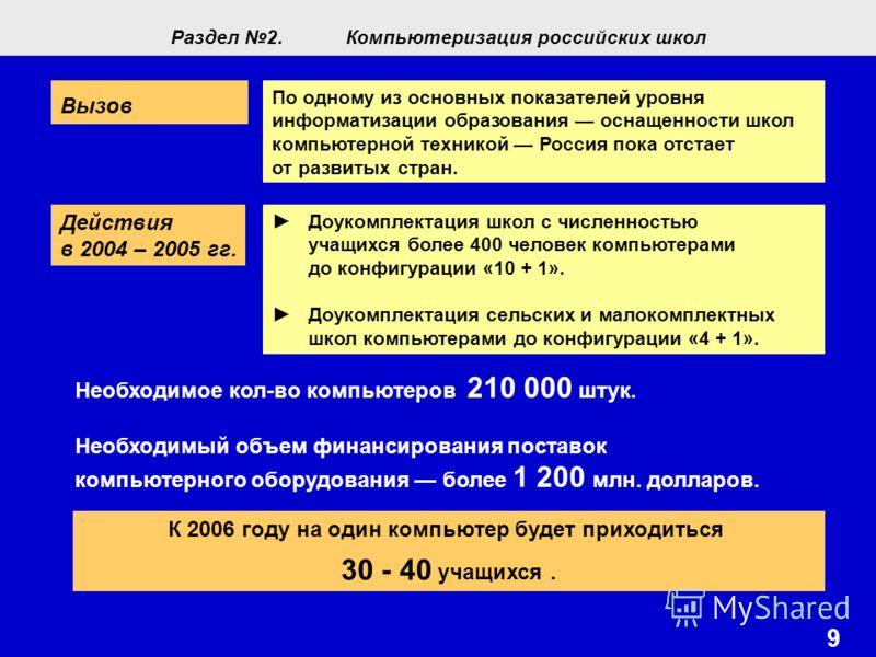 9 По одному из основных показателей уровня информатизации образования оснащенности школ компьютерной техникой Россия пока отстает от развитых стран. Вызов Действия в 2004 – 2005 гг. Доукомплектация школ с численностью учащихся более 400 человек компь