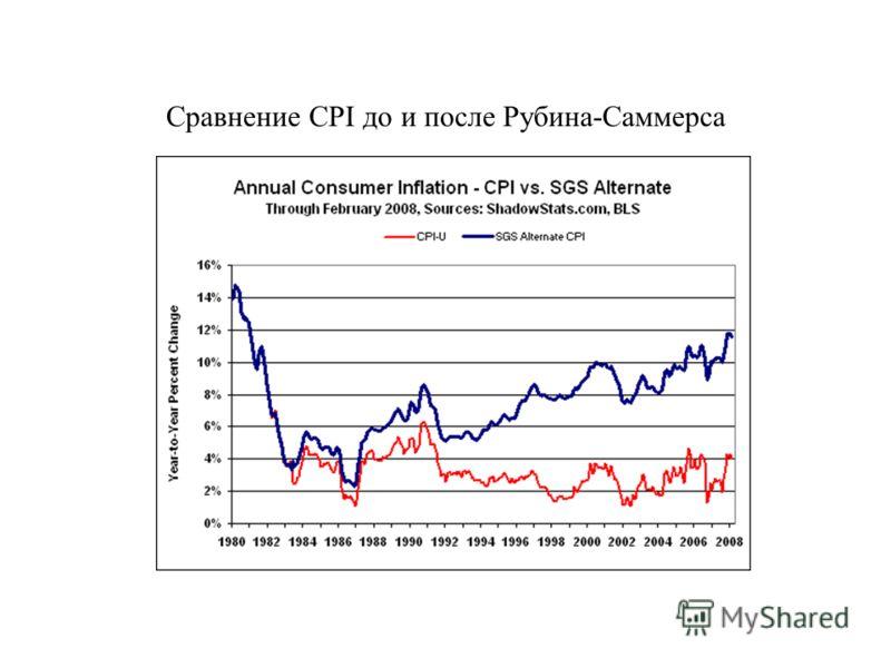 Сравнение CPI до и после Рубина-Саммерса