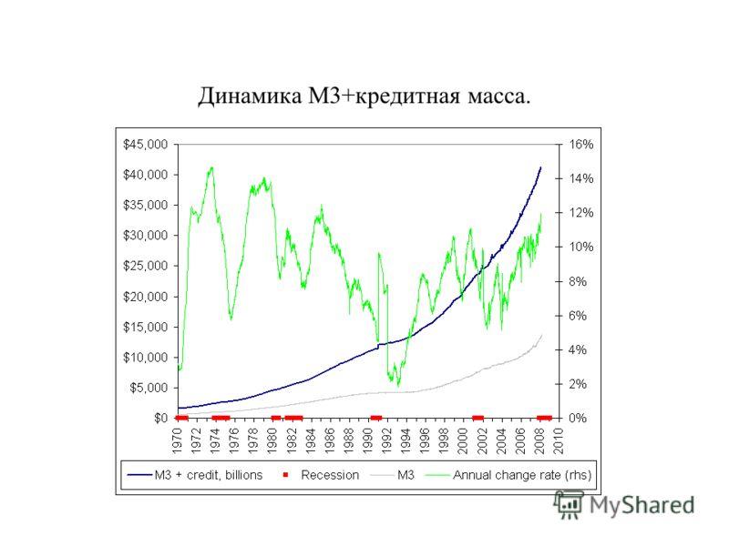 Динамика М3+кредитная масса.