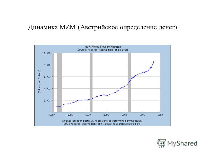 Динамика MZM (Австрийское определение денег).