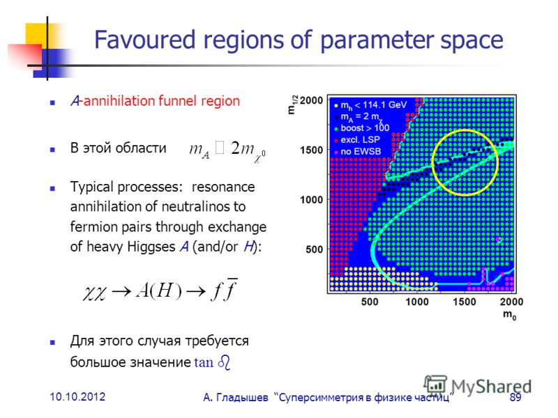 10.10.2012 А. Гладышев Суперсимметрия в физике частиц89 Favoured regions of parameter space A-annihilation funnel region В этой области Typical processes: resonance annihilation of neutralinos to fermion pairs through exchange of heavy Higgses A (and