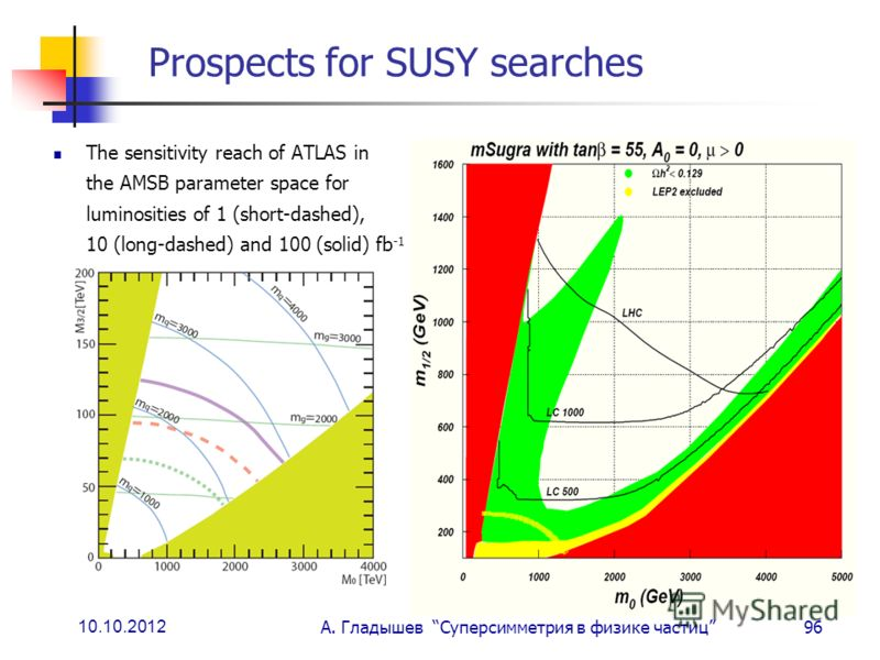 10.10.2012 А. Гладышев Суперсимметрия в физике частиц96 Prospects for SUSY searches The sensitivity reach of ATLAS in the AMSB parameter space for luminosities of 1 (short-dashed), 10 (long-dashed) and 100 (solid) fb -1