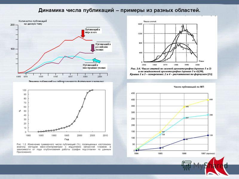 Динамика роста услуг сотовой связи в России и в Европе ( % освоенного рынка от времени Э. Разроев)