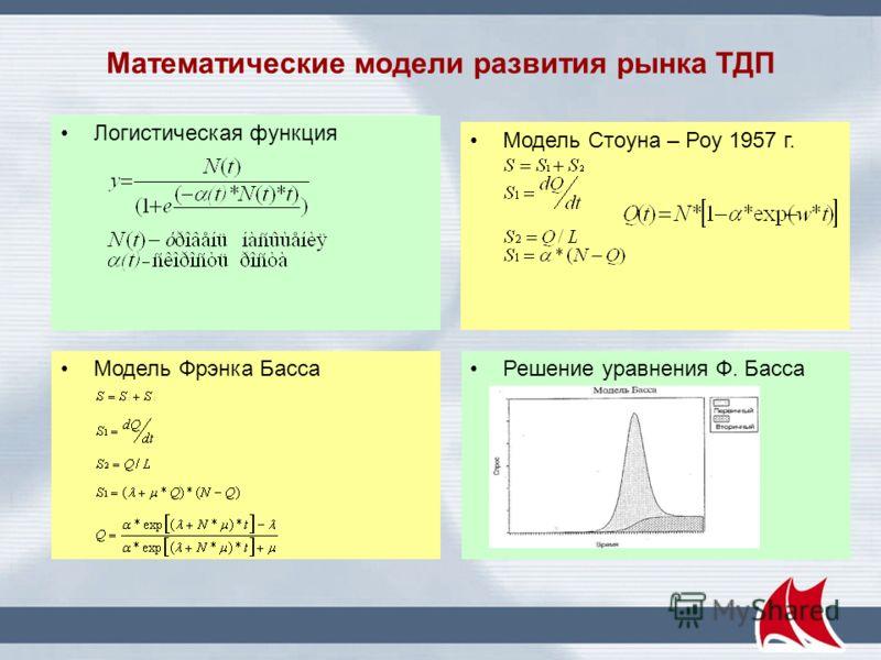 Расчетная динамика объемов продаж n(t) по западной модели: скорость продаж f = dn/dt = (a + n)·(1 - n), a = 0,005 – 1,2 Экспериментальные точки для Wi-Fi соответствуют a = 0,17 (от 0,15 до 0,20)