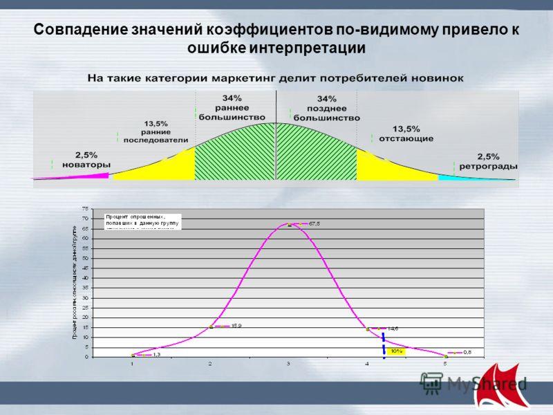 Инноваторы и имитаторы в цифрах показателей Из презентации А. Кутлалиева и А. Попова