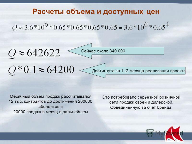 Возраст потенциального покупателя Данные ф. Комкон-2