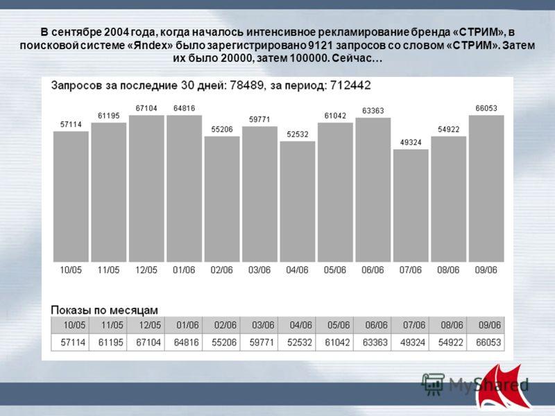 Структура рынка услуг предоставления москвичам «домашнего» широкополосного доступа в сеть Интернет ( По данным консалтинговой компании JSon&Partners)