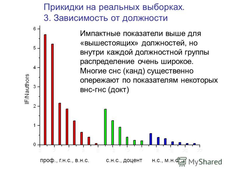 проф., г.н.с., в.н.с.с.н.с., доцентн.с., м.н.с. Прикидки на реальных выборках. 3. Зависимость от должности Импактные показатели выше для «вышестоящих» должностей, но внутри каждой должностной группы распределение очень широкое. Многие снс (канд) суще