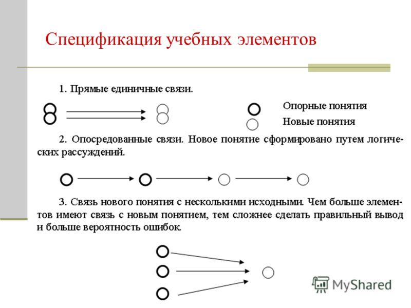Спецификация учебных элементов