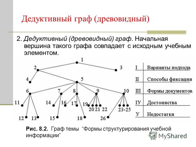 Дедуктивный граф (древовидный) 2. Дедуктивный (древовидный) граф. Начальная вершина такого графа совпадает с исходным учебным элементом. Рис. 8.2. Граф темы Формы структурирования учебной информации