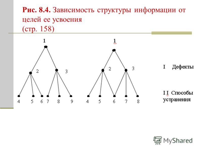 Рис. 8.4. Зависимость структуры информации от целей ее усвоения (стр. 158)