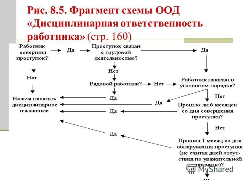 Рис. 8.5. Фрагмент схемы ООД «Дисциплинарная ответственность работника» (стр. 160)