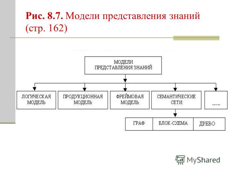 Рис. 8.7. Модели представления знаний (стр. 162)