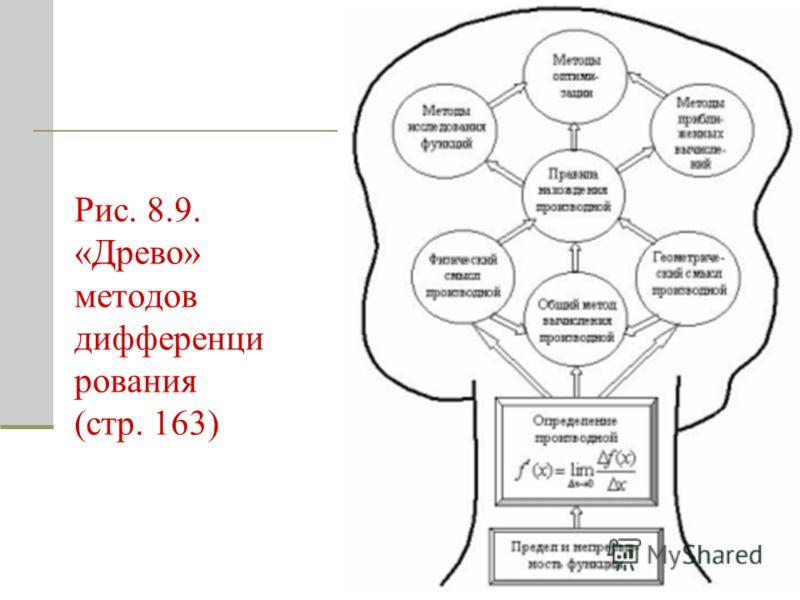 Рис. 8.9. «Древо» методов дифференци рования (стр. 163)
