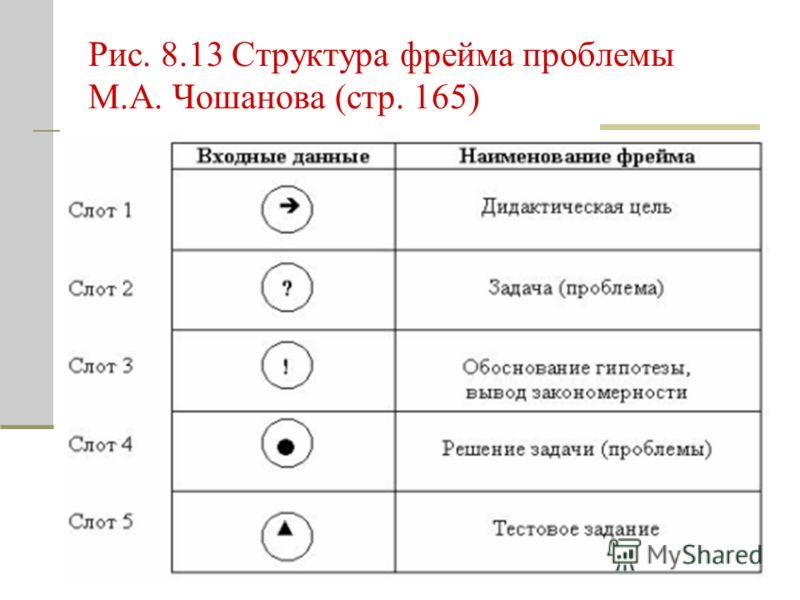 Рис. 8.13 Структура фрейма проблемы М.А. Чошанова (стр. 165)