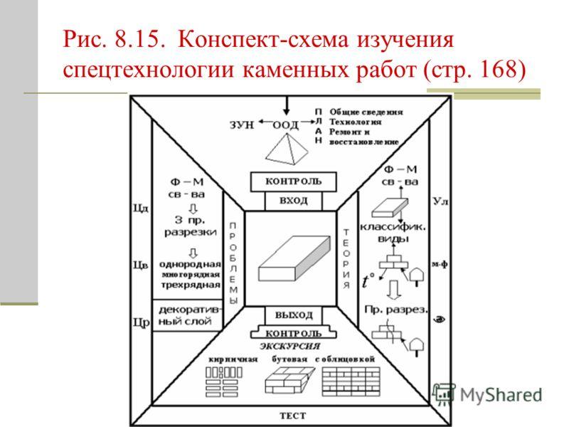 Рис. 8.15. Конспект-схема изучения спецтехнологии каменных работ (стр. 168)