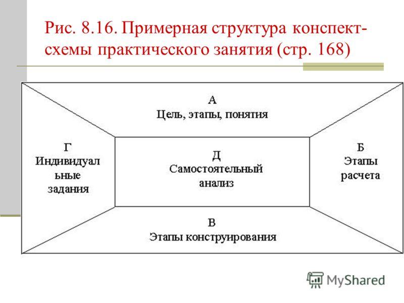 Рис. 8.16. Примерная структура конспект- схемы практического занятия (стр. 168)