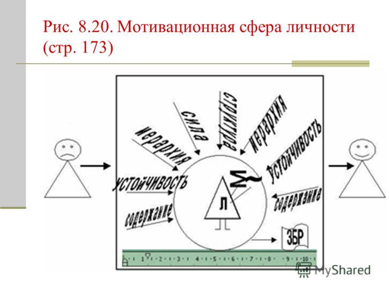 Рис. 8.20. Мотивационная сфера личности (стр. 173)