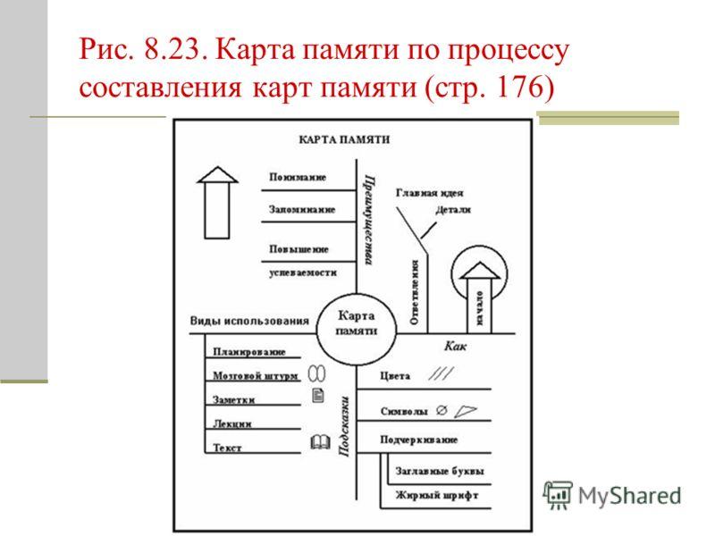 Рис. 8.23. Карта памяти по процессу составления карт памяти (стр. 176)