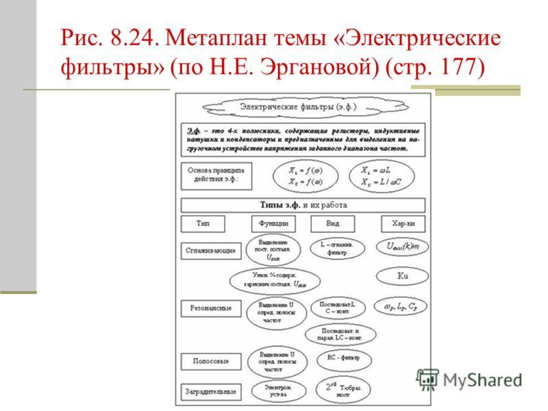 Рис. 8.24. Метаплан темы «Электрические фильтры» (по Н.Е. Эргановой) (стр. 177)