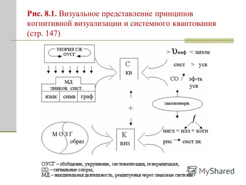 Рис. 8.1. Визуальное представление принципов когнитивной визуализации и системного квантования (стр. 147)