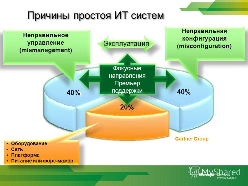 Причины простоя ИТ систем 40% 20% Неправильная конфигурация (misconfiguration) Неправильная конфигурация (misconfiguration) Gartner Group Эксплуатация 40% 20% Оборудование Сеть Платформа Питание или форс-мажор Оборудование Сеть Платформа Питание или