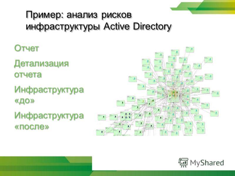 Пример: анализ рисков инфраструктуры Active Directory Отчет Детализация отчета Инфраструктура «до» Инфраструктура «после»