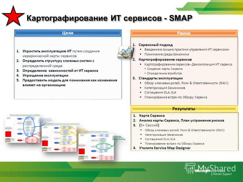 Картографирование ИТ сервисов - SMAP Цели 1.Упростить эксплуатацию ИТ путем создания иерархической карты сервисов 2.Определить структуру сложных систем в распределенной среде 3.Определение зависимостей от ИТ сервиса 4.Упрощение эксплуатации 5.Предост
