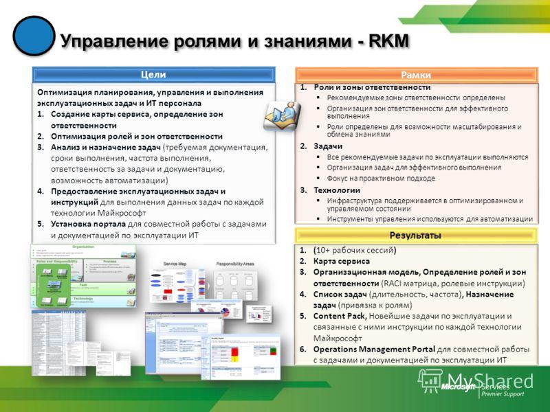 Управление ролями и знаниями - RKM Цели Оптимизация планирования, управления и выполнения эксплуатационных задач и ИТ персонала 1.Создание карты сервиса, определение зон ответственности 2.Оптимизация ролей и зон ответственности 3.Анализ и назначение
