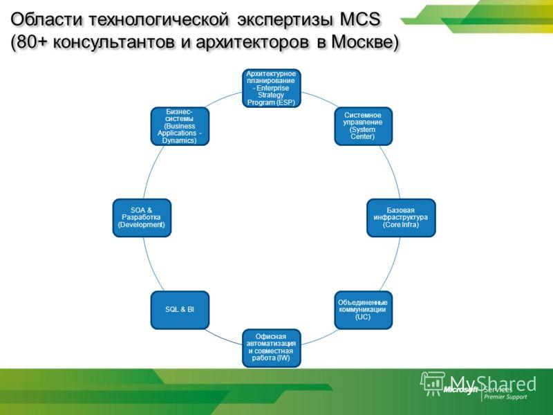 Области технологической экспертизы MCS (80+ консультантов и архитекторов в Москве) Архитектурное планирование - Enterprise Strategy Program (ESP) Системное управление (System Center) Базовая инфраструктура (Core Infra) Объединенные коммуникации (UC)