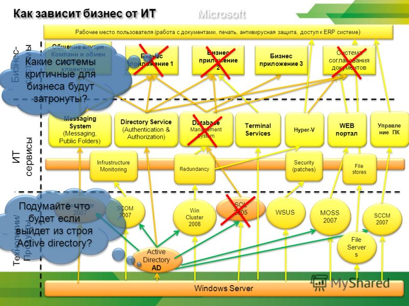 Как зависит бизнес от ИТ Microsoft Active Directory AD Active Directory AD Security (patches) Security (patches) WSUS Windows Server Redundancy Exchange 2007 Infrustructure Monitoring SCOM 2007 Database Management System SQL 2005 Messaging System (Me