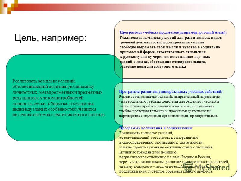 Цель, например: Реализовать комплекс условий, обеспечивающий позитивную динамику личностных, метапредметных и предметных результатов с учетом потребностей личности, семьи, общества, государства, индивидуальных особенностей учащихся на основе системно