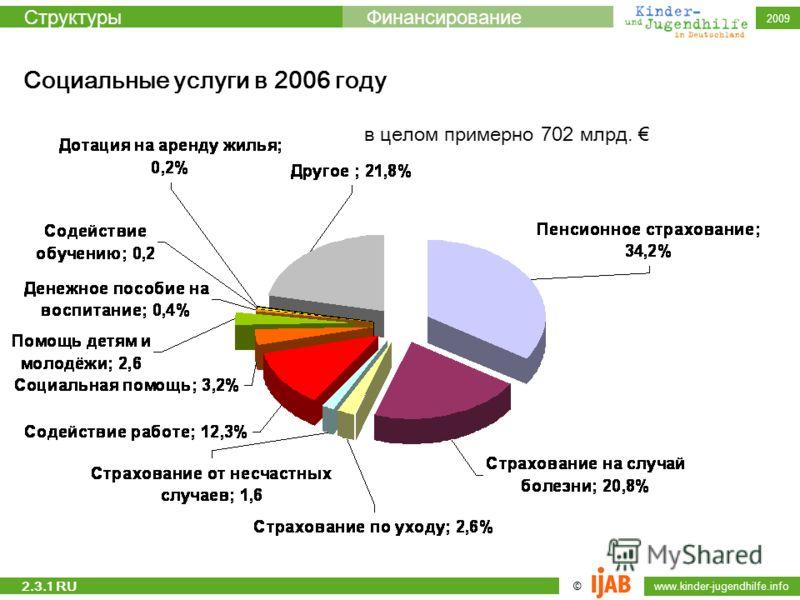 © www.kinder-jugendhilfe.info СтруктурыФинансирование 2009 Социальные услуги в 2006 году в целом примерно 702 млрд. 2.3.1 RU
